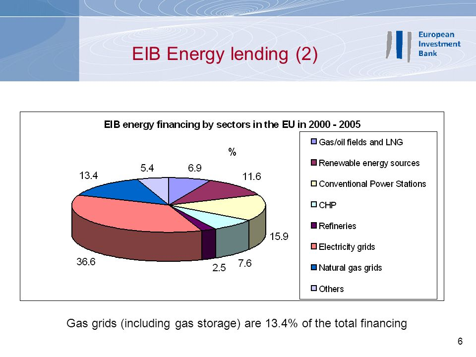 6 EIB Energy lending (2) Gas grids (including gas storage) are 13.4% of the total financing