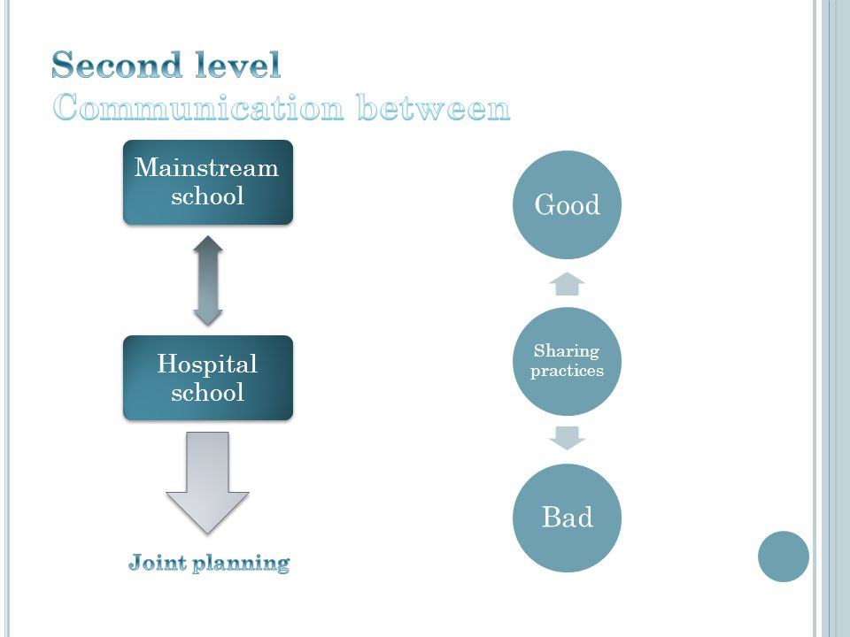 Mainstream school Hospital school Sharing practices GoodBad