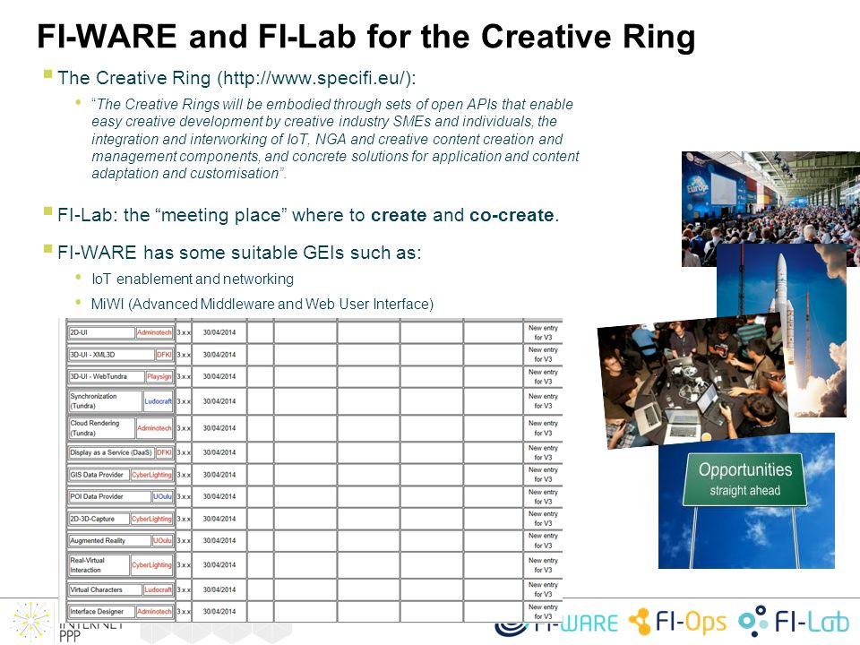 "FI-WARE and FI-Lab for the Creative Ring  The Creative Ring (http://www.specifi.eu/): ""The Creative Rings will be embodied through sets of open APIs"