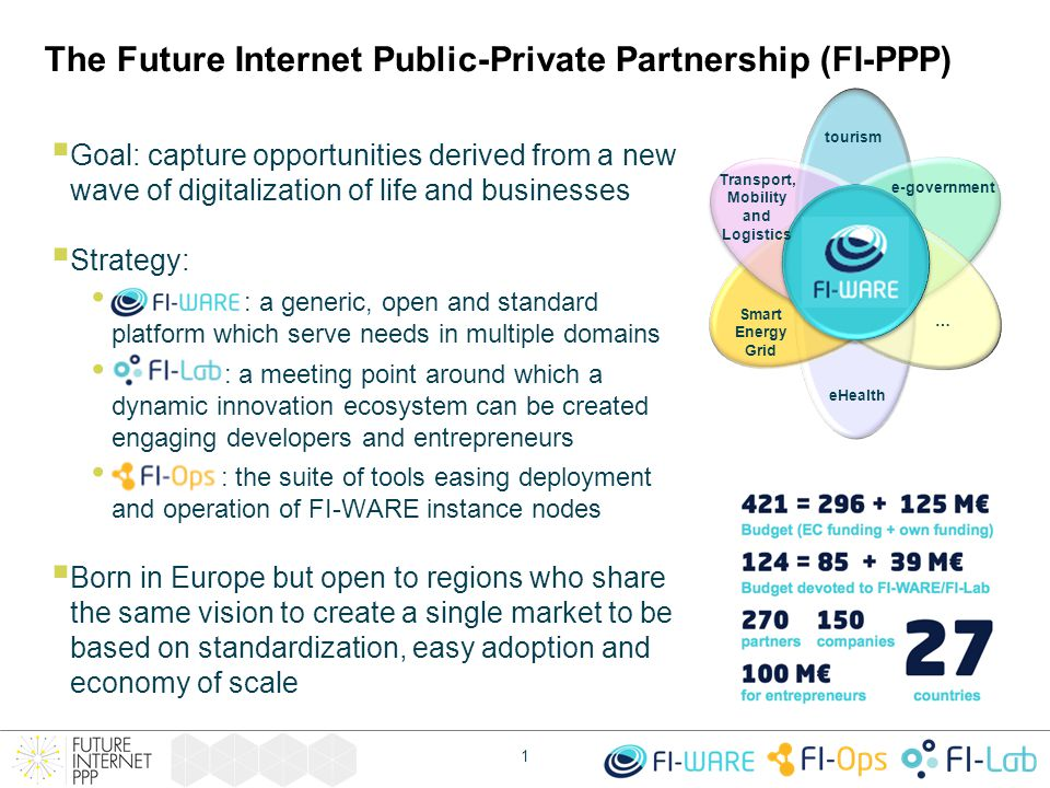 The Future Internet Public-Private Partnership (FI-PPP)  Goal: capture opportunities derived from a new wave of digitalization of life and businesses