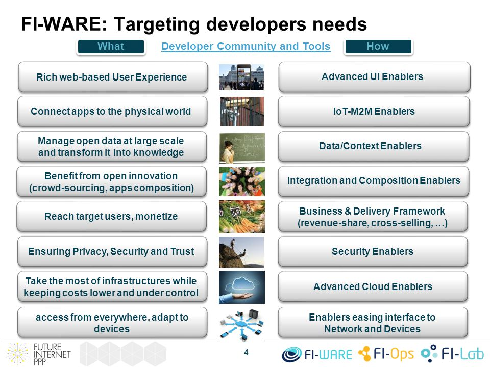 FI-WARE: Targeting developers needs WhatHow 4 Security Enablers Ensuring Privacy, Security and Trust Business & Delivery Framework (revenue-share, cro