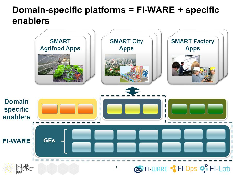 Domain-specific platforms = FI-WARE + specific enablers FI-WARE 7 GEs SMART City Apps SMART Factory Apps SMART Agrifood Apps Domain specific enablers