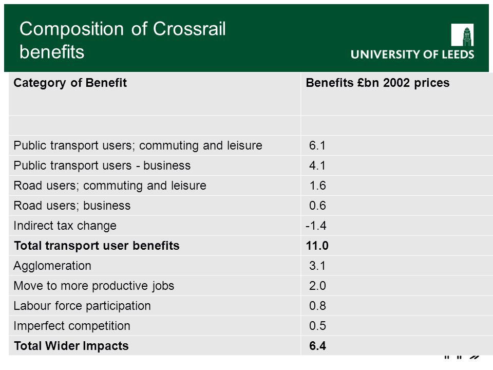 Composition of Crossrail benefits Category of BenefitBenefits £bn 2002 prices Public transport users; commuting and leisure 6.1 Public transport users - business 4.1 Road users; commuting and leisure 1.6 Road users; business 0.6 Indirect tax change-1.4 Total transport user benefits11.0 Agglomeration 3.1 Move to more productive jobs 2.0 Labour force participation 0.8 Imperfect competition 0.5 Total Wider Impacts 6.4