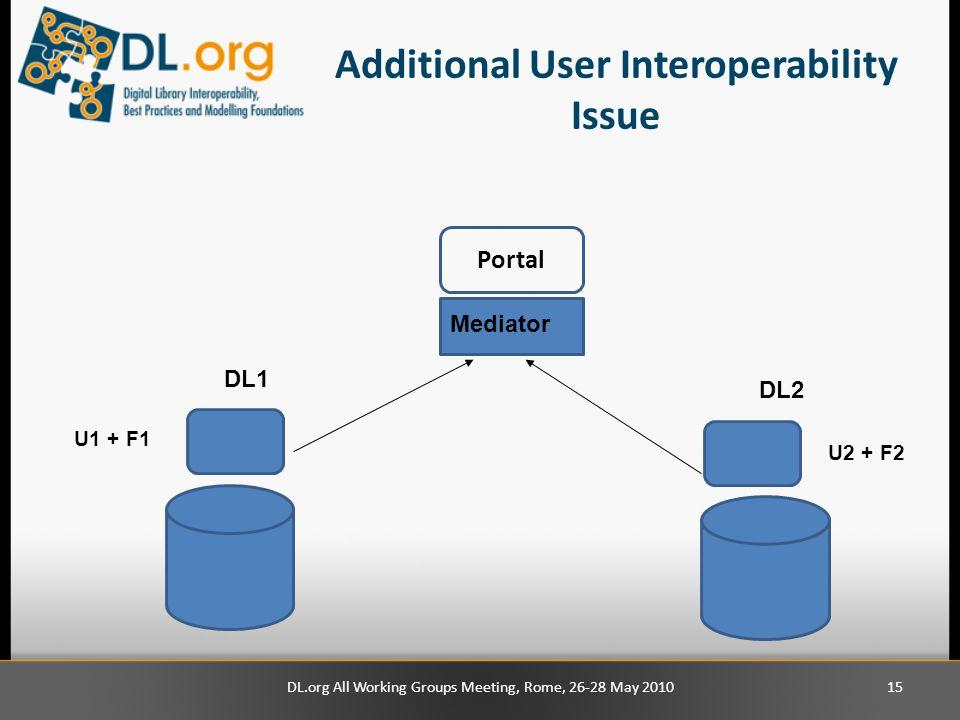 Additional User Interoperability Issue DL.org All Working Groups Meeting, Rome, 26-28 May 201015 DL1 Mediator Portal DL2 U1 + F1 U2 + F2