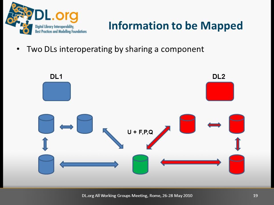Information to be Mapped Two DLs interoperating by sharing a component DL1DL2 DL.org All Working Groups Meeting, Rome, 26-28 May 201019 U + F,P,Q
