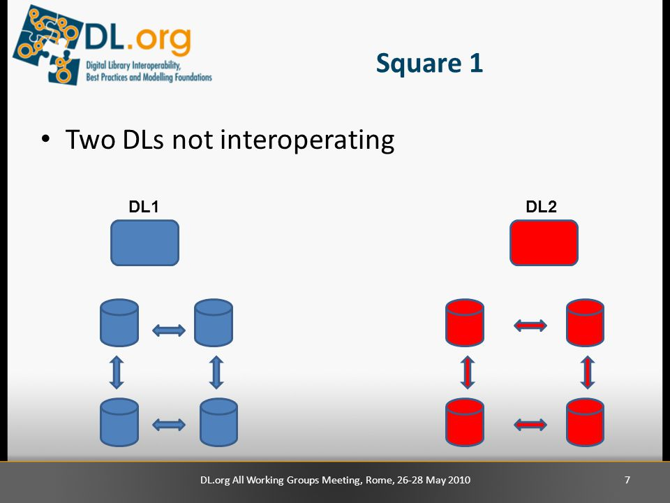 Square 1 Two DLs not interoperating DL1DL2 DL.org All Working Groups Meeting, Rome, 26-28 May 20107