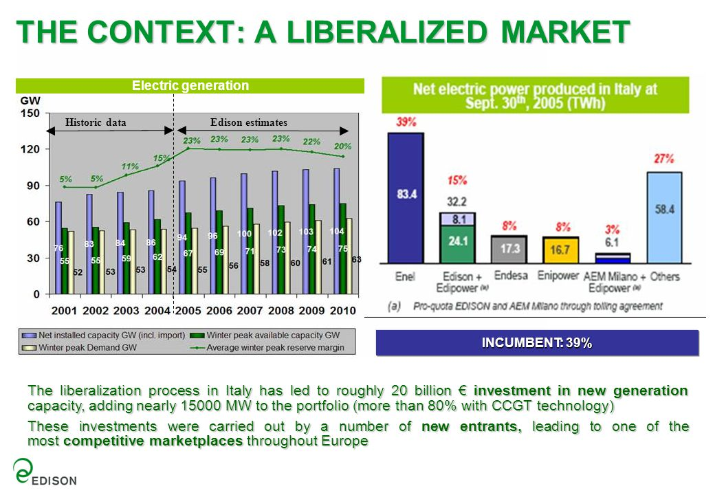 THE CONTEXT: A LIBERALIZED MARKET Edison estimatesHistoric data Electric generation The liberalization process in Italy has led to roughly 20 billion