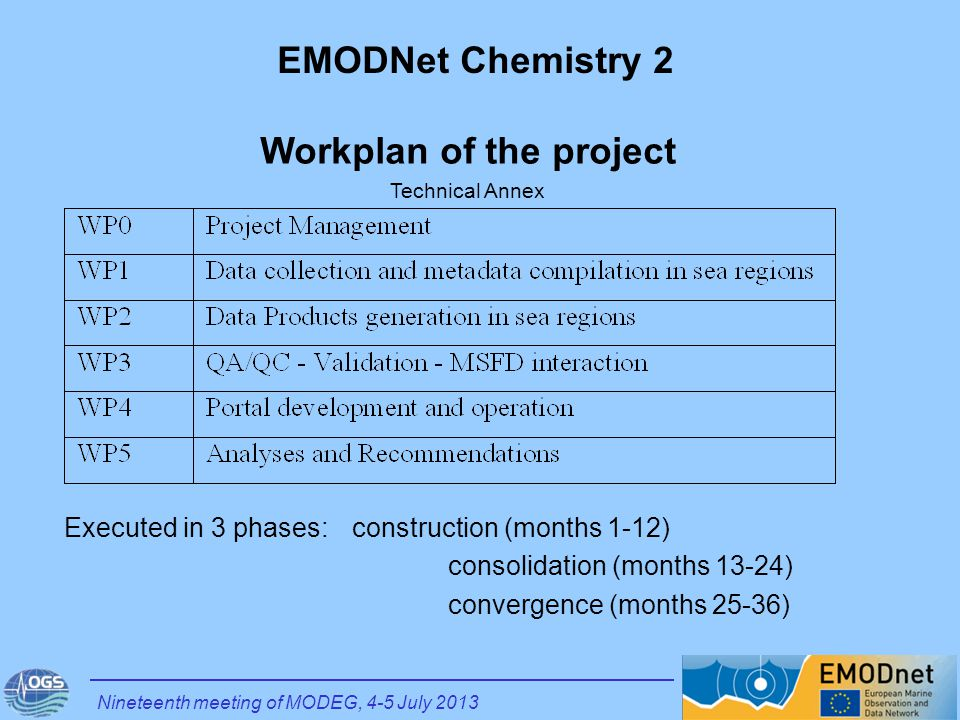 WP3: QA/QC – Validation – MSFD interaction (ISPRA) Objective: to maximize the compliancy to the MSFD directives and needs WP5: Analyses and Recommendations (ICES) Objective: to engage with MSFD stakeholders and align/revise chemical portal and products through dialogue Nineteenth meeting of MODEG, 4-5 July 2013