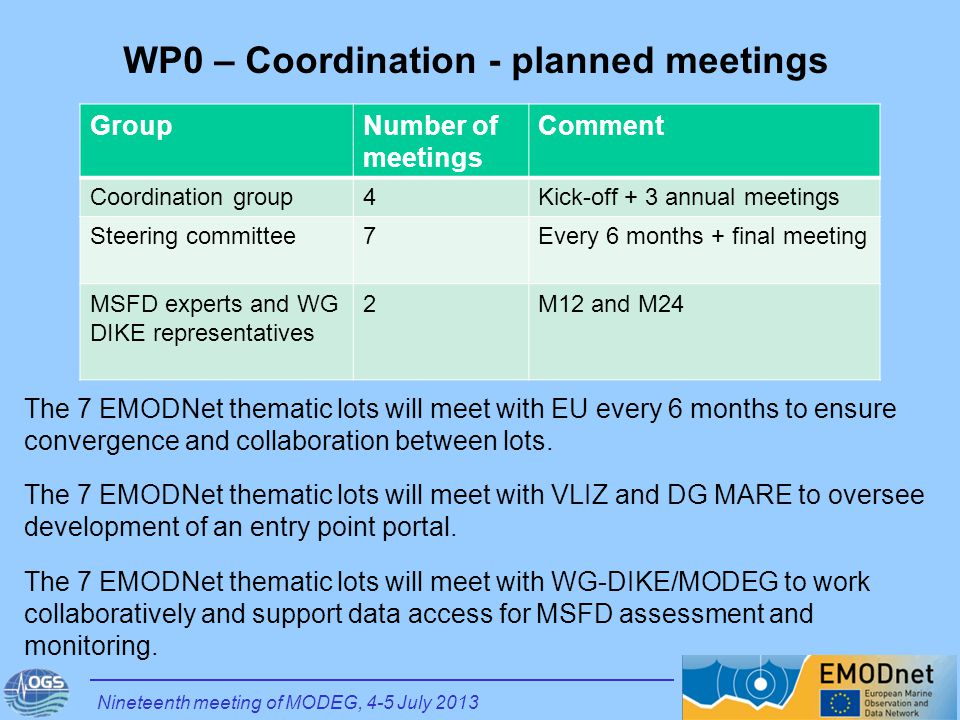 WP0 – Coordination - planned meetings GroupNumber of meetings Comment Coordination group4Kick-off + 3 annual meetings Steering committee7Every 6 months + final meeting MSFD experts and WG DIKE representatives 2M12 and M24 Nineteenth meeting of MODEG, 4-5 July 2013 The 7 EMODNet thematic lots will meet with EU every 6 months to ensure convergence and collaboration between lots.