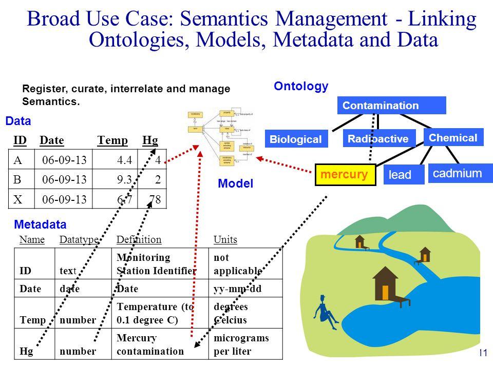 11 Broad Use Case: Semantics Management - Linking Ontologies, Models, Metadata and Data IDDateTempHg A06-09-134.44 B06-09-139.32 X06-09-136.778 NameDa