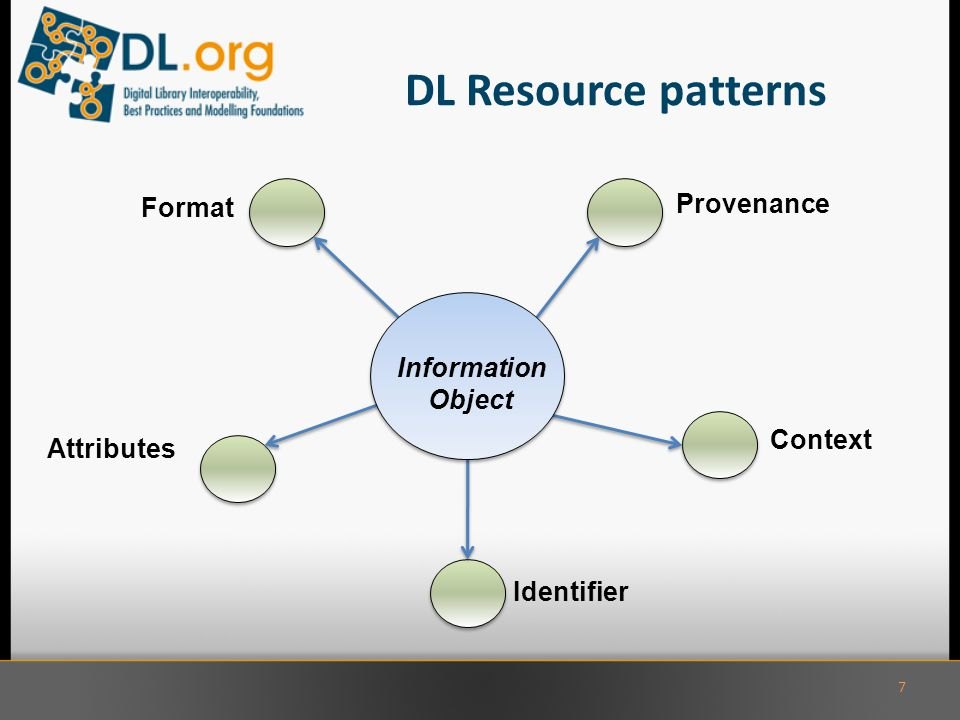 DL Resource patterns 7 Provenance Context Identifier Attributes Format Information Object