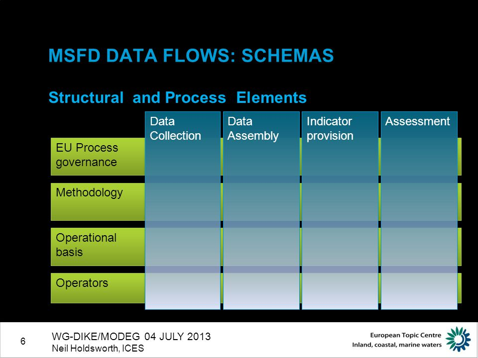 6 Operators MSFD DATA FLOWS: SCHEMAS Structural and Process Elements WG-DIKE/MODEG 04 JULY 2013 Neil Holdsworth, ICES EU Process governance EU Process governance Methodology Operational basis Operational basis Data Collection Data Assembly Indicator provision Assessment