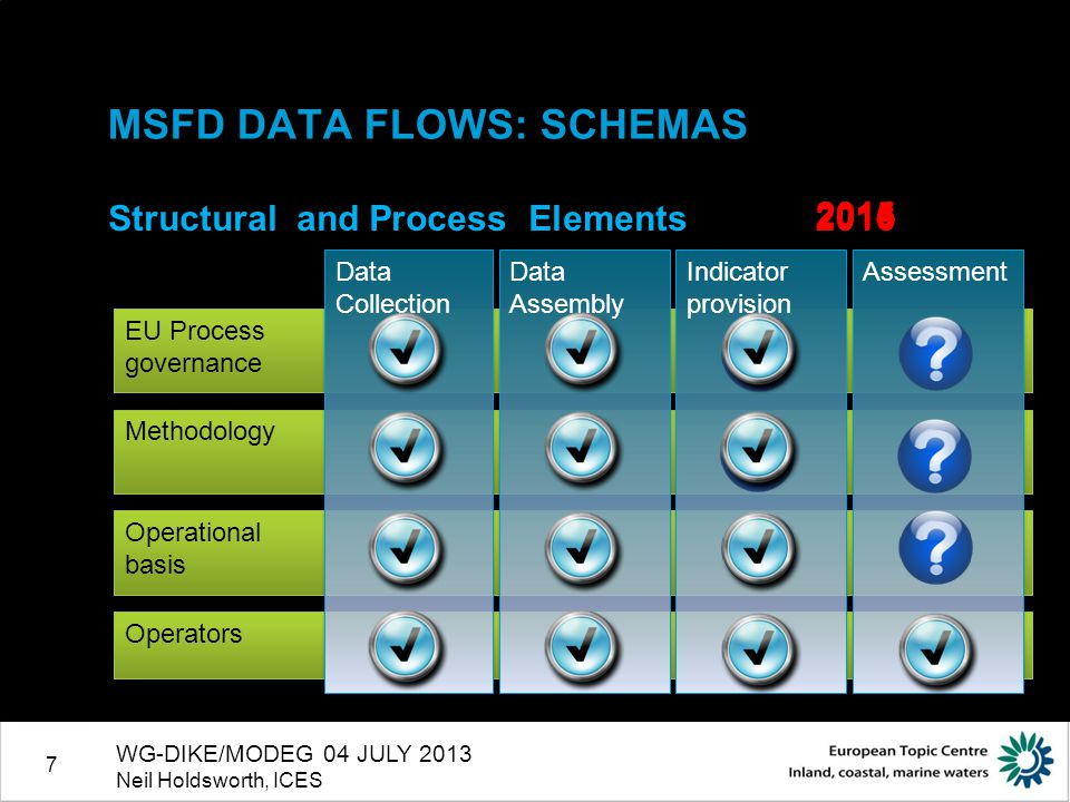 7 MSFD DATA FLOWS: SCHEMAS Structural and Process Elements WG-DIKE/MODEG 04 JULY 2013 Neil Holdsworth, ICES EU Process governance EU Process governance Operators Methodology Operational basis Operational basis Data Collection Data Assembly Indicator provision Assessment 20142015 2016