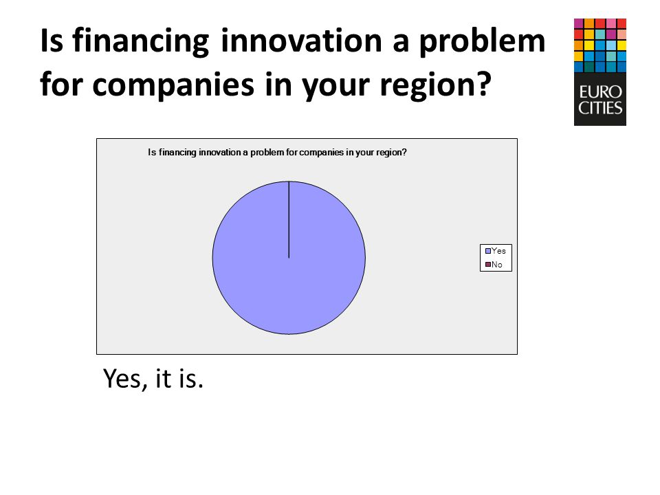 Is financing innovation a problem for companies in your region Yes, it is.