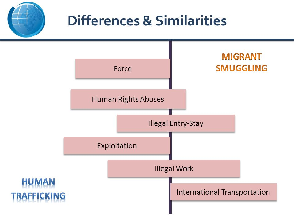 Illegal Entry-Stay Illegal Work Human Rights Abuses Exploitation Force International Transportation Differences & Similarities
