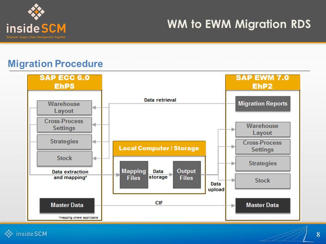 8 Migration Procedure WM to EWM Migration RDS