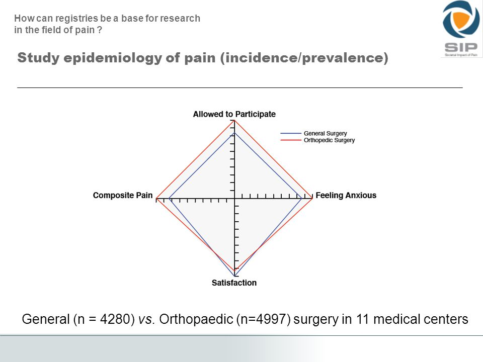 Study epidemiology of pain (incidence/prevalence) General (n = 4280) vs.