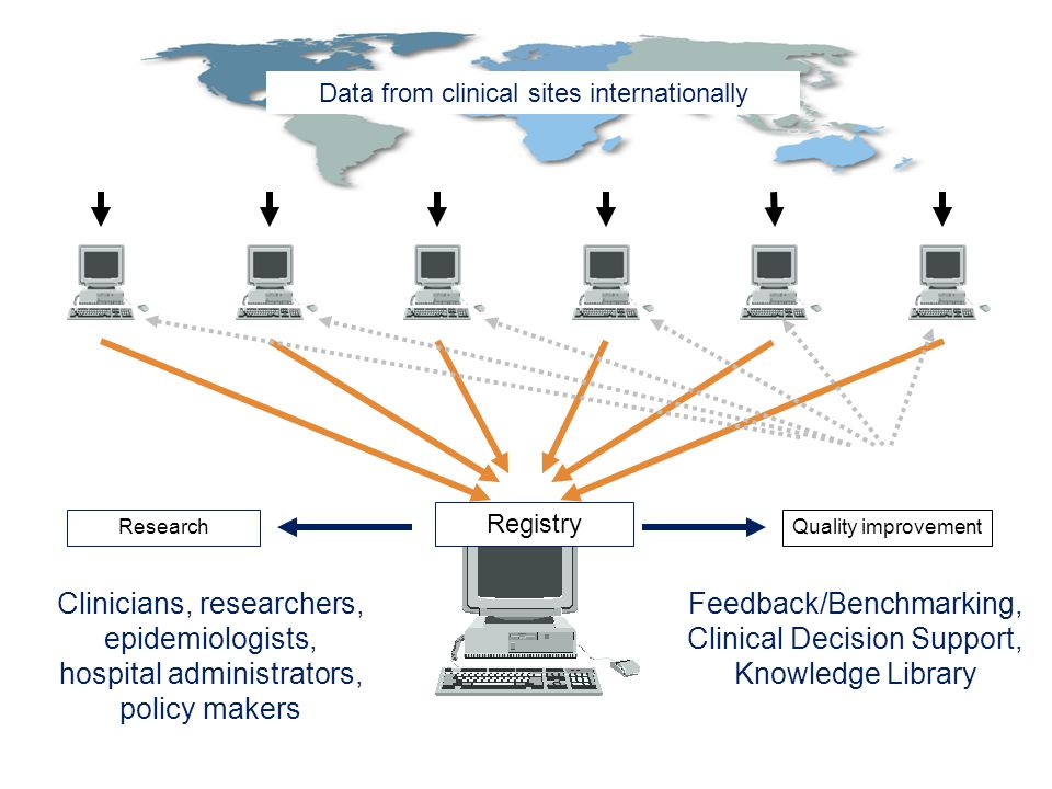 Registry Research Clinicians, researchers, epidemiologists, hospital administrators, policy makers Feedback/Benchmarking, Clinical Decision Support, Knowledge Library Data from clinical sites internationally Quality improvement