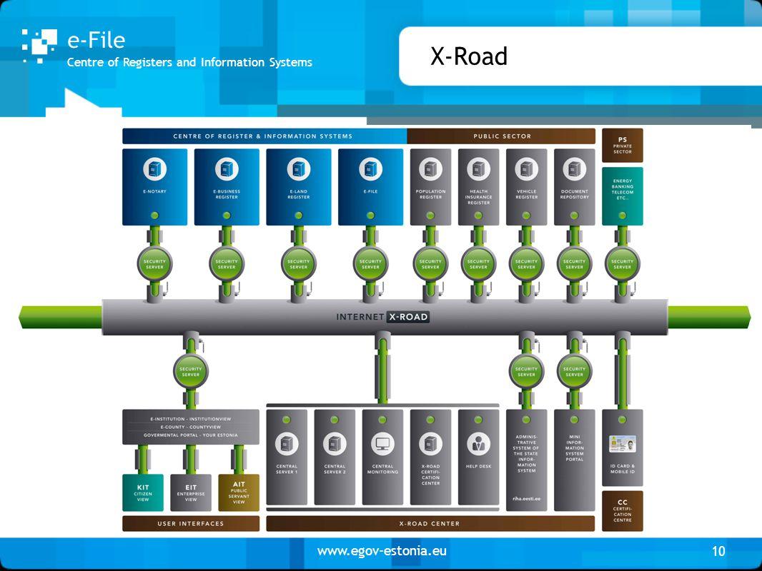 www.egov-estonia.eu X-Road 10 Centre of Registers and Information Systems e-File