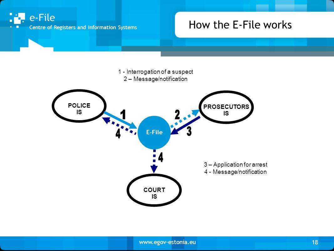 www.egov-estonia.eu How the E-File works 18 PROSECUTORS IS COURT IS POLICE IS E-File 1 - Interrogation of a suspect 2 – Message/notification 3 – Appli
