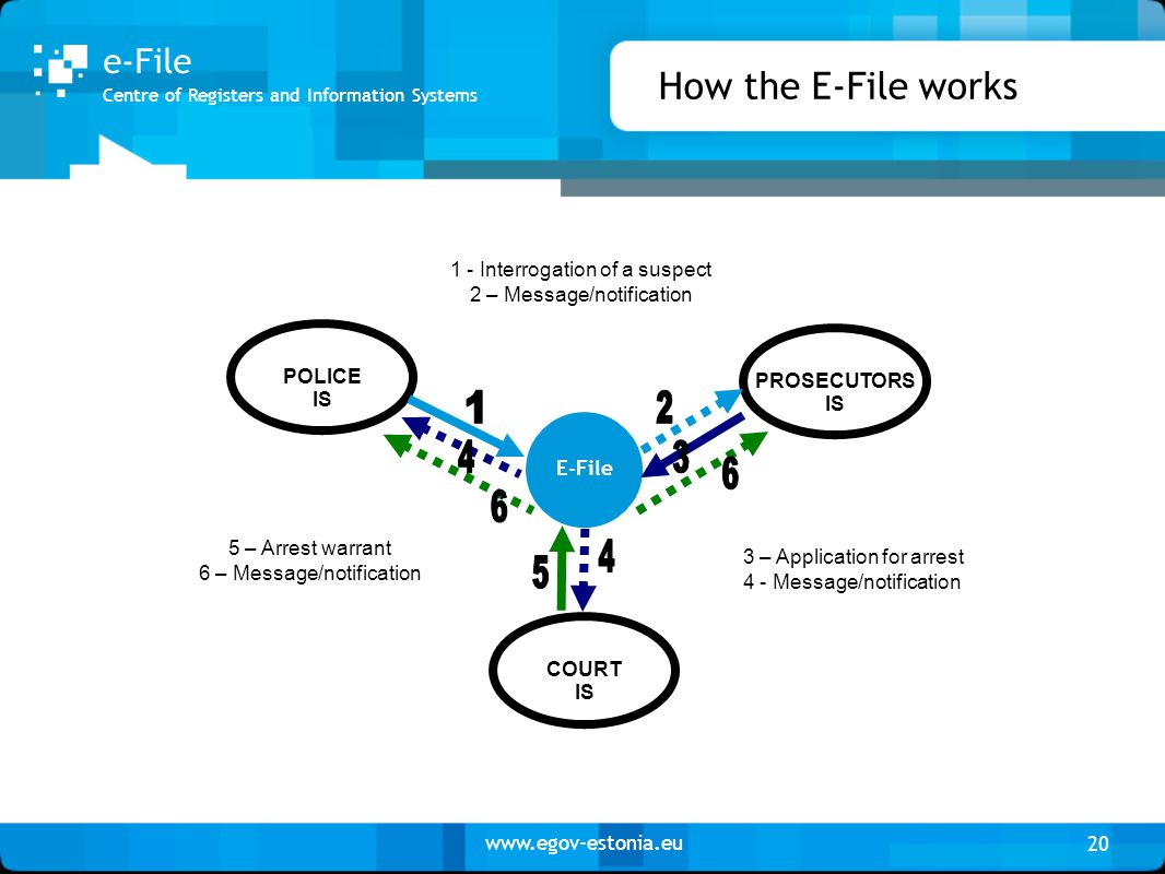 www.egov-estonia.eu How the E-File works 20 Centre of Registers and Information Systems e-File PROSECUTORS IS COURT IS POLICE IS E-File 1 - Interrogat