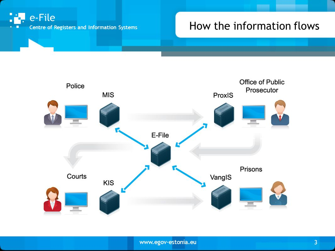 www.egov-estonia.eu How the information flows 3 Centre of Registers and Information Systems e-File