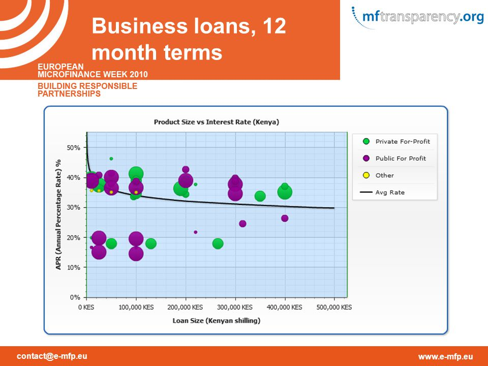 contact@e-mfp.eu www.e-mfp.eu Business loans, 12 month terms