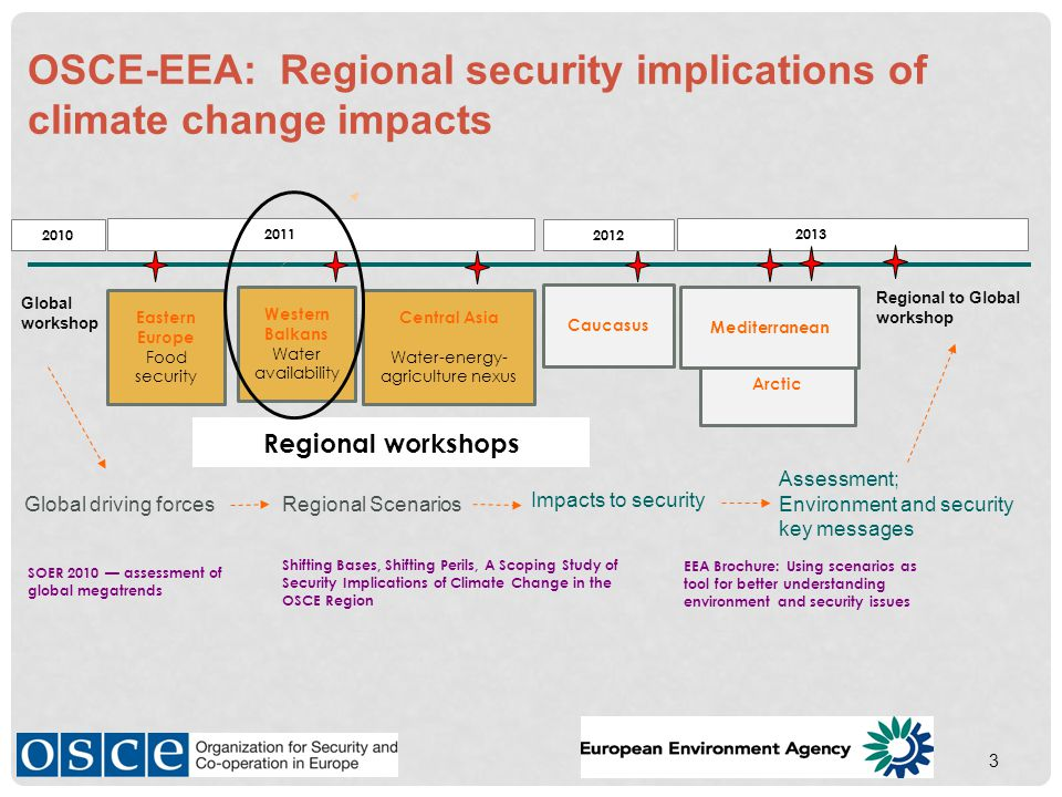 Caucasus 3 Global workshop OSCE-EEA: Regional security implications of climate change impacts Regional workshops Global driving forcesRegional Scenarios Eastern Europe Food security Western Balkans Water availability Arctic Mediterranean Central Asia Water-energy- agriculture nexus 2010 20112013 Regional to Global workshop Impacts to security Assessment; Environment and security key messages 2012 SOER 2010 — assessment of global megatrends Shifting Bases, Shifting Perils, A Scoping Study of Security Implications of Climate Change in the OSCE Region EEA Brochure: Using scenarios as tool for better understanding environment and security issues 2011