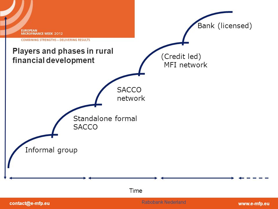 contact@e-mfp.eu www.e-mfp.eu Standalone formal SACCO Informal group Time SACCO network Rabobank Nederland (Credit led) MFI network Bank (licensed) Players and phases in rural financial development