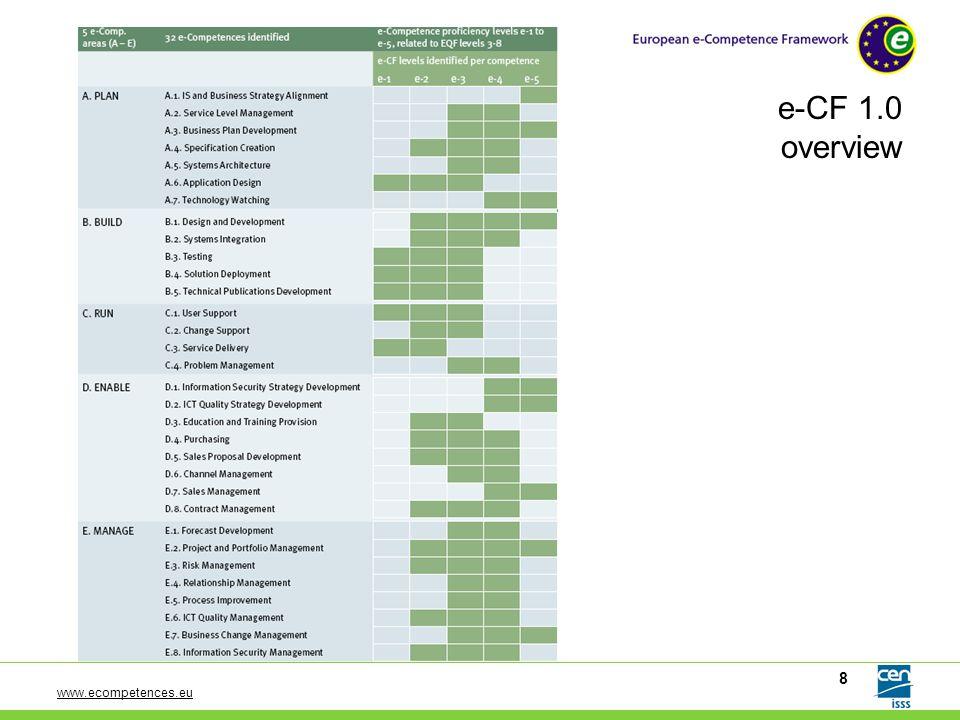 www.ecompetences.eu 8 e-CF 1.0 overview