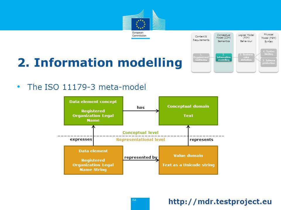 2. Information modelling Physical Model (PSM) Syntax Logical Model (PIM) Behaviour Conceptual Model (CIM) Semantics Context & Requirements 1. Requirem