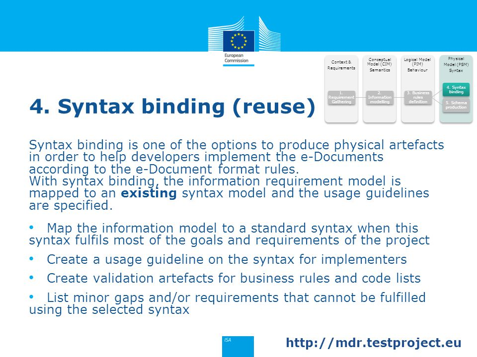 4. Syntax binding (reuse) Syntax binding is one of the options to produce physical artefacts in order to help developers implement the e-Documents acc