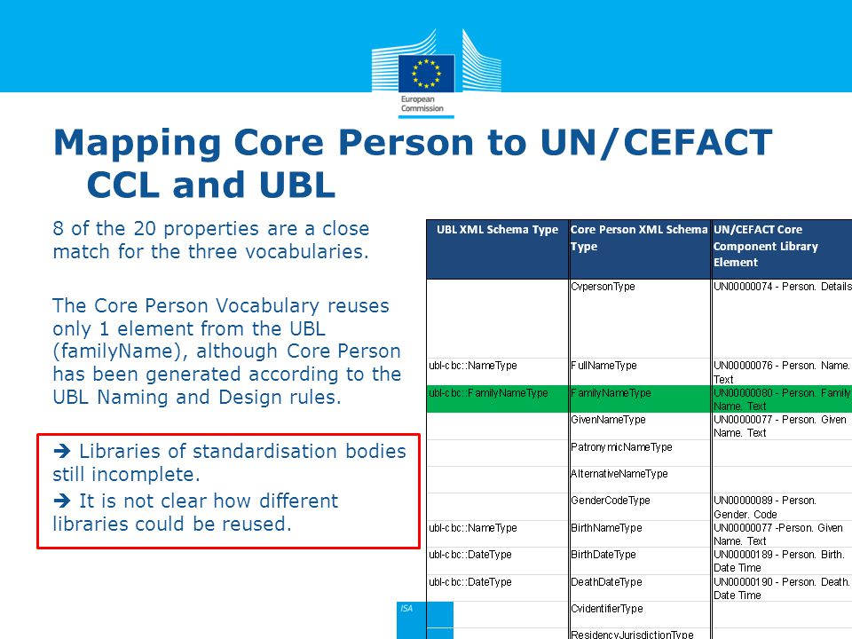 Mapping Core Person to UN/CEFACT CCL and UBL 8 of the 20 properties are a close match for the three vocabularies.