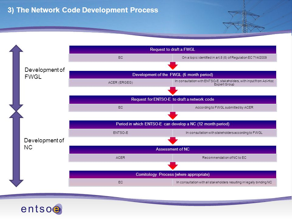 3) The Network Code Development Process Comitology Process (where appropriate) ECIn consultation with all stakeholders resulting in legally binding NC Assessment of NC ACERRecommendation of NC to EC Period in which ENTSO-E can develop a NC (12 month period) ENTSO-EIn consultation with stakeholders according to FWGL Request for ENTSO-E to draft a network code ECAccording to FWGL submitted by ACER Development of the FWGL (6 month period) ACER (ERGEG) In consultation with ENTSO-E, stakeholders, with input from Ad-Hoc Expert Group Request to draft a FWGL EC On a topic identified in art.8 (6) of Regulation EC 714/2009 Development of FWGL Development of NC
