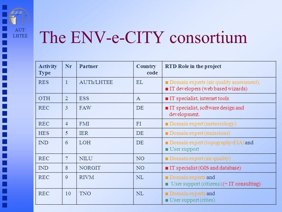 AUT/ LHTEE The ENV-e-CITY consortium Activity Type NrPartnerCountry code RTD Role in the project RES1AUTh/LHTEEEL■ Domain experts (air quality assessment), ■ IT developers (web based wizards) OTH2ESSA■ IT specialist, internet tools REC3FAWDE■ IT specialist, software design and development.