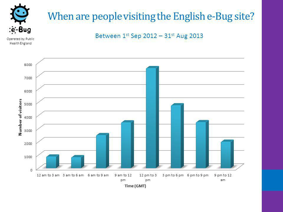 When are people visiting the English e-Bug site.