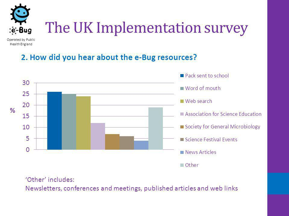 English e-Bug site Operated by Public Health England Top 10 countries visiting the UK site Academic Year 2010/112011/122012/13 Rank Visits Country 1 United Kingdom 2 IndiaFrance 3 IndiaGermany 4 GreeceUnited States 5 PortugalBelgiumIndia 6 United StatesAustralia 7 BelgiumGermanyBelgium 8 Denmark Malaysia 9 AustraliaNetherlandsDenmark 10 Czech RepublicPortugalCanada