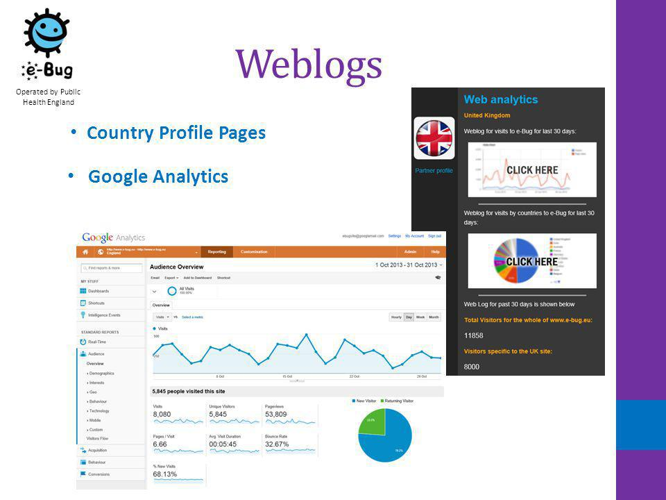 www.e-Bug.eu From 31 st March 2010 – 31 st August 2013: 264,924 visitors from 196 countries 2010/2011: 71,237 visitors 2011/2012: 78,102 visitors 2012/2013: 100,410 visitors Operated by Public Health England Average visit duration: 00.04.53
