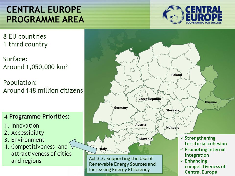 CENTRAL EUROPE PROGRAMME AREA 8 EU countries 1 third country Surface: Around 1,050,000 km² Population: Around 148 million citizens 4 Programme Priorities: 1.Innovation 2.Accessibility 3.Environment 4.Competitiveness and attractiveness of cities and regions AoI 3.3: Supporting the Use of Renewable Energy Sources and Increasing Energy Efficiency Strengthening territorial cohesion Promoting internal integration Enhancing competitiveness of Central Europe