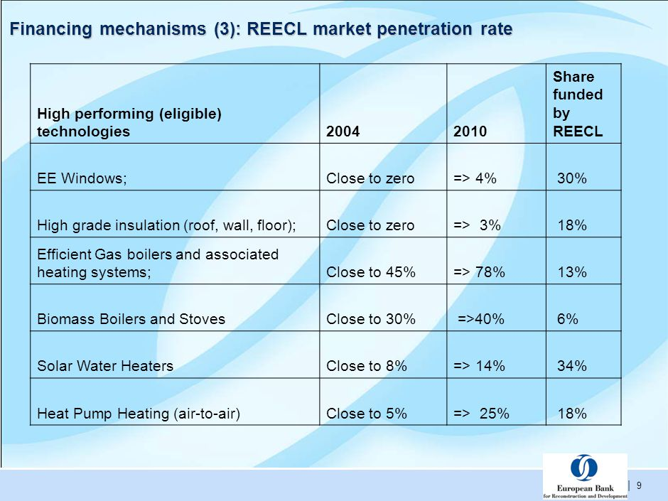 | 9 Financing mechanisms (3): REECL market penetration rate High performing (eligible) technologies20042010 Share funded by REECL EE Windows;Close to zero=> 4% 30% High grade insulation (roof, wall, floor);Close to zero=> 3% 18% Efficient Gas boilers and associated heating systems;Close to 45%=> 78% 13% Biomass Boilers and StovesClose to 30% =>40% 6% Solar Water HeatersClose to 8%=> 14% 34% Heat Pump Heating (air-to-air)Close to 5%=> 25% 18%