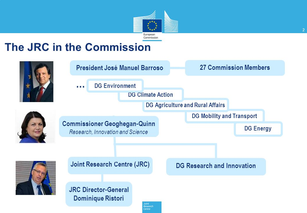 2 DG Energy DG Mobility and Transport DG Agriculture and Rural Affairs DG Climate Action President José Manuel Barroso 27 Commission Members Joint Res