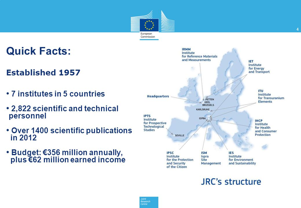 4 Quick Facts: Established 1957 7 institutes in 5 countries 2,822 scientific and technical personnel Over 1400 scientific publications in 2012 Budget: €356 million annually, plus €62 million earned income