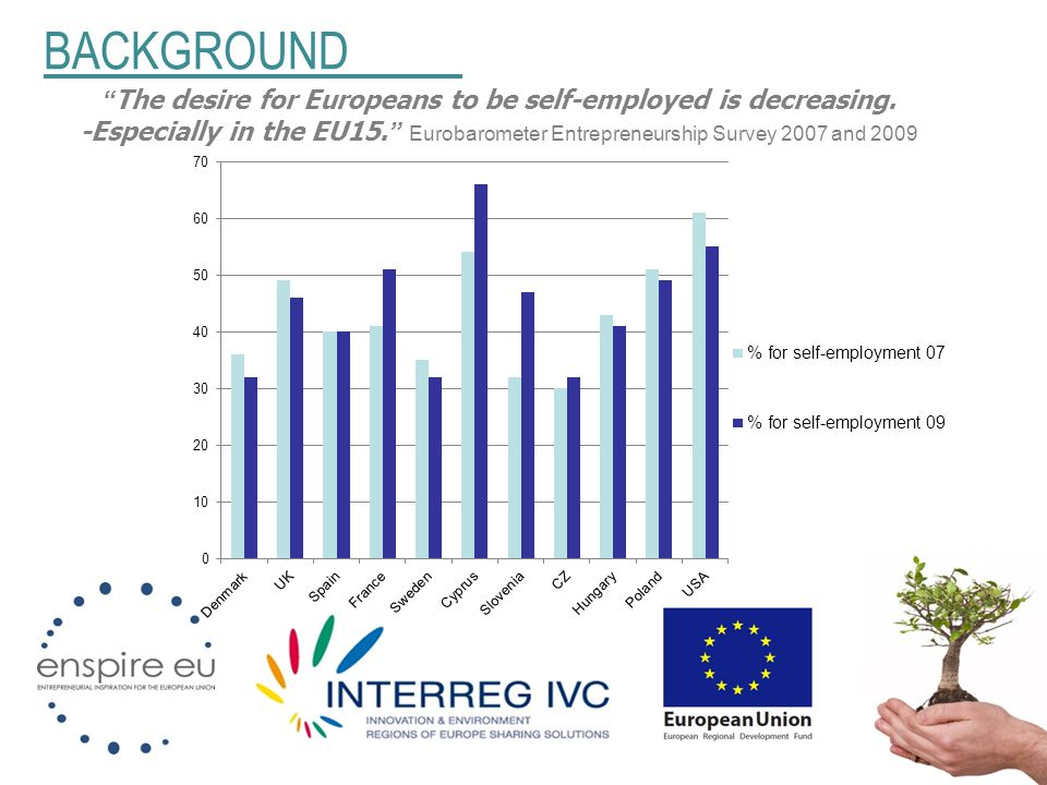"BACKGROUND "" The desire for Europeans to be self-employed is decreasing. -Especially in the EU15. "" Eurobarometer Entrepreneurship Survey 2007 and 200"