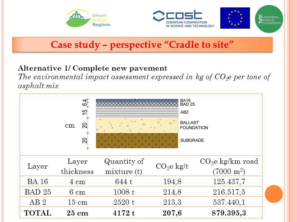 Case study – perspective Cradle to site Alternative 1/ Complete new pavement The environmental impact assessment expressed in kg of CO 2 e per tone of asphalt mix cm Layer Layer thickness Quantity of mixture (t) CO 2 e kg/t CO 2 e kg/km road (7000 m 2 ) BA 164 cm644 t194,8125.437,7 BAD 256 cm1008 t214,8216.517,5 AB 215 cm2520 t213,3537.440,1 TOTAL25 cm4172 t207,6879.395,3
