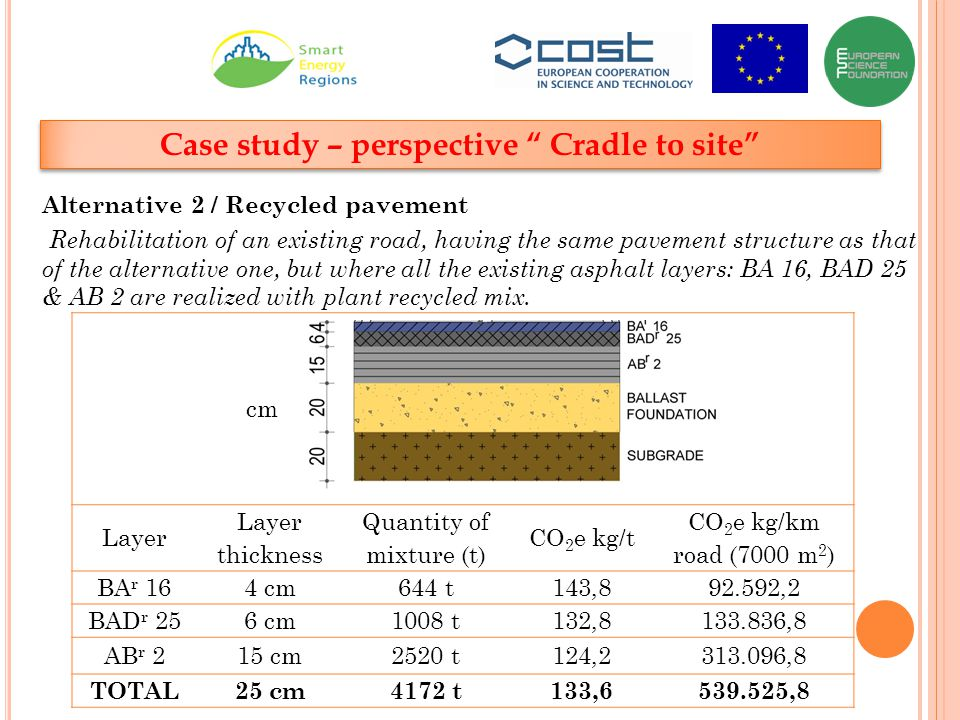 Case study – perspective Cradle to site Alternative 2 / Recycled pavement Rehabilitation of an existing road, having the same pavement structure as that of the alternative one, but where all the existing asphalt layers: BA 16, BAD 25 & AB 2 are realized with plant recycled mix.