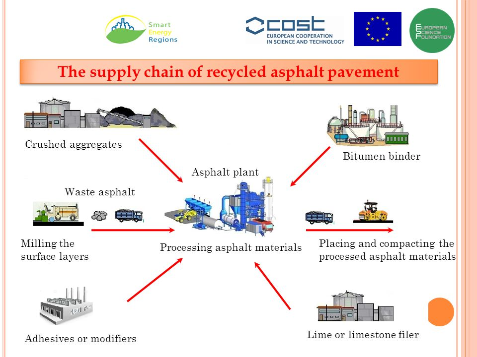 The supply chain of recycled asphalt pavement Crushed aggregates Bitumen binder Lime or limestone filer Adhesives or modifiers Asphalt plant Placing and compacting the processed asphalt materials Milling the surface layers Waste asphalt Processing asphalt materials