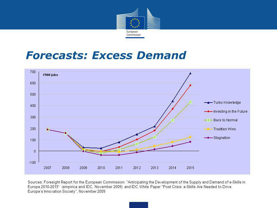 Forecasts: Excess Demand Sources: Foresight Report for the European Commission: Anticipating the Development of the Supply and Demand of e-Skills in Europe 2010-2015 (empirica and IDC, November 2009) and IDC White Paper Post Crisis: e-Skills Are Needed to Drive Europe s Innovation Society , November 2009