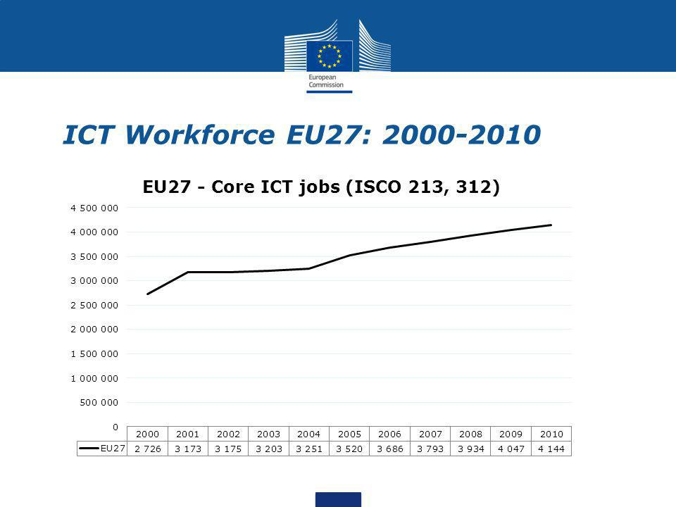 ICT Workforce EU27: 2000-2010