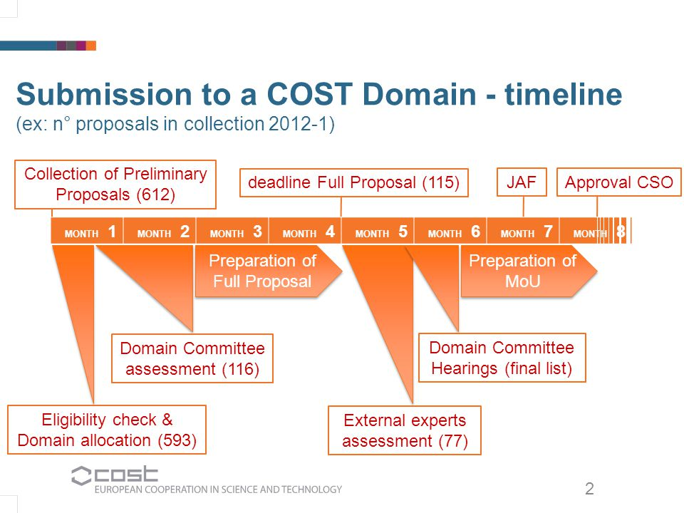 2 Submission to a COST Domain - timeline (ex: n° proposals in collection 2012-1) MONTH 1 MONTH 2 MONTH 3 MONTH 4 MONTH 5 MONTH 6 MONTH 7 MONTH 8 Collection of Preliminary Proposals (612) Eligibility check & Domain allocation (593) Domain Committee assessment (116) deadline Full Proposal (115) External experts assessment (77) Domain Committee Hearings (final list) Approval CSOJAF Preparation of Full Proposal Preparation of MoU