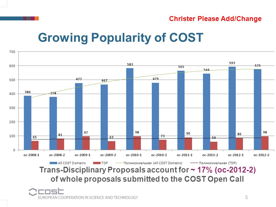 Growing Popularity of COST 5 Trans-Disciplinary Proposals account for ~ 17% (oc-2012-2) of whole proposals submitted to the COST Open Call Christer Please Add/Change